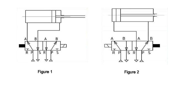 2-position 5-way double solenoid valve for the double-action air cylinder