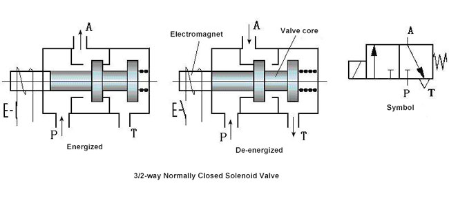 3 Way Valve Schematic Diagram | Wiring Diagram Valve Air Schematic Diagrams on